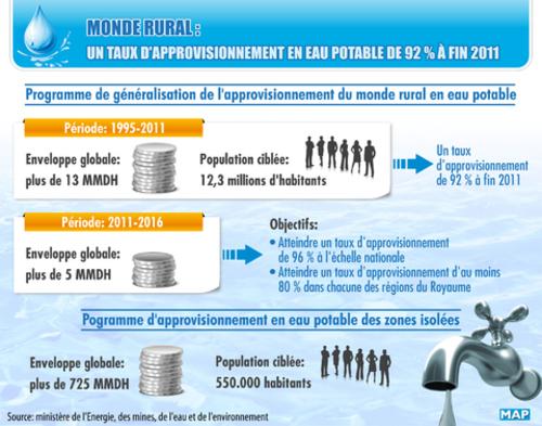Eau potable dans le monde rural le taux d approvisionnement a atteint 92 fin 2011 agadir - Office internationale de l eau ...