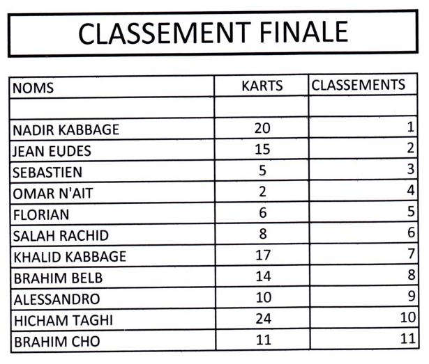 Trophée Karting finale1