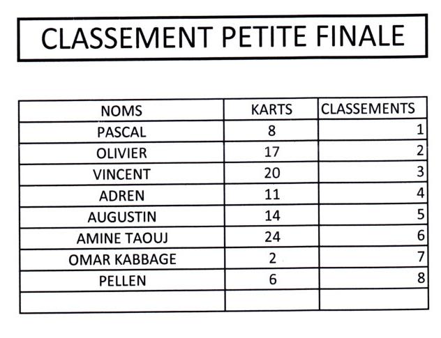 Trophée Karting finale2