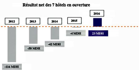 Source: RismaMême si les hôtels en construction continuent de plomber les indicateurs, les prévisions du management restent globalement optimistes