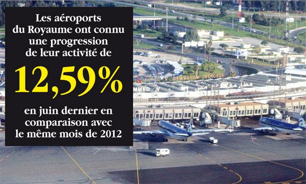 C'est l'aéroport Mohammed V de Casablanca qui a affiché la plus forte croissance.